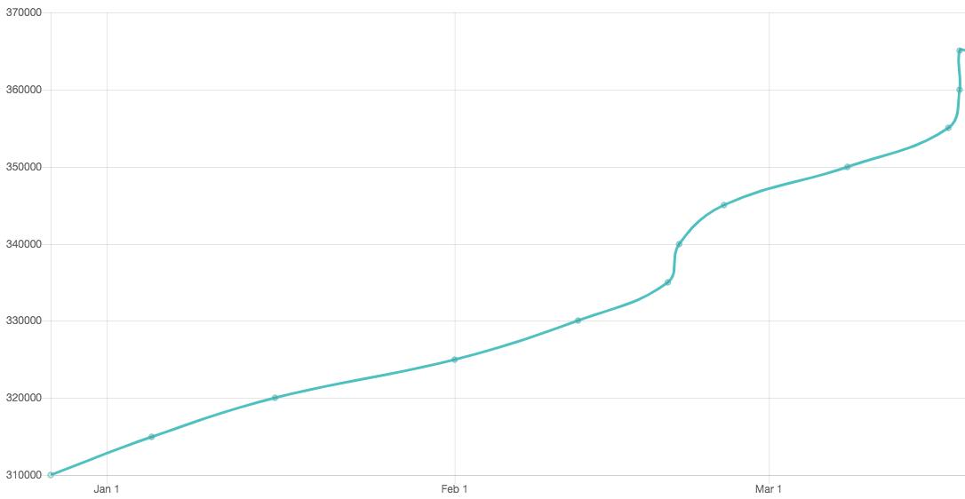 Gergerlioğlu'nun Twitter takipçilerindeki zaman içindeki artış