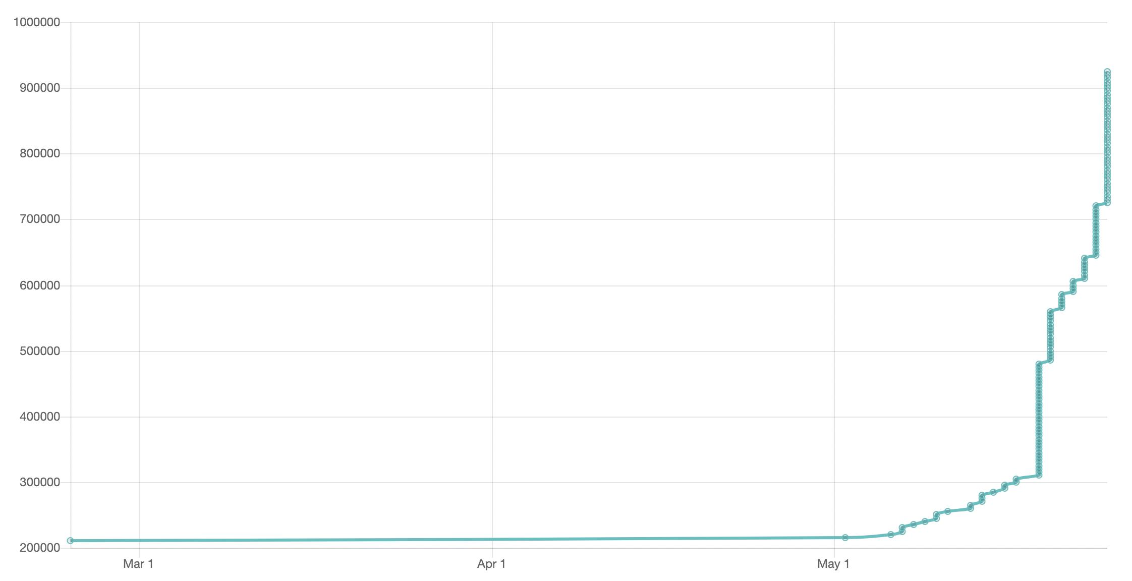 Sedat Peker'in Twitter takipçilerinin zaman içindeki artışı